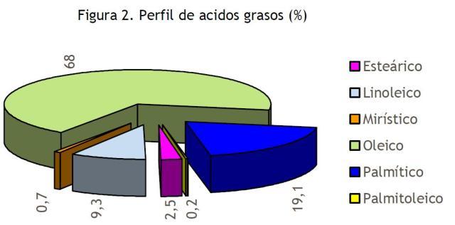 Perfil de ácidos grasos de la horchata de chufa