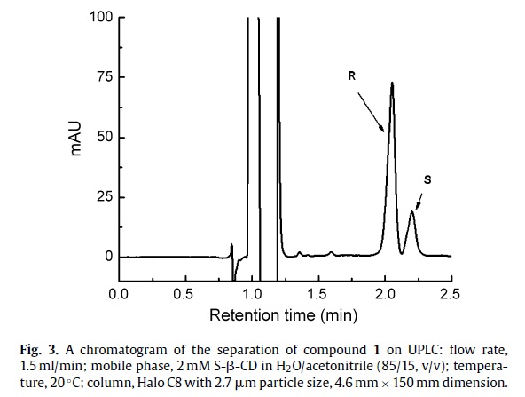 Separación de los enantiómeros Frodo y Sam por UPLC con ciclodextrinas