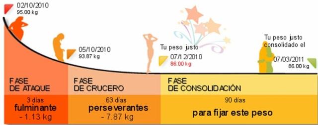 dieta-dukan-perder-barriga