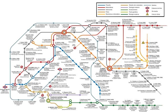 El metro de la ciencia de José Antonio Peñas (@japArtero)