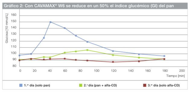 Cavamax es un preparado con Alfa-ciclodextrina