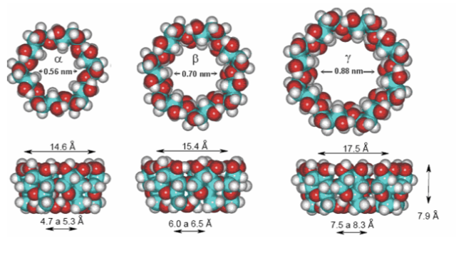 Diámetro interno y externo de diferentes ciclodextrinas