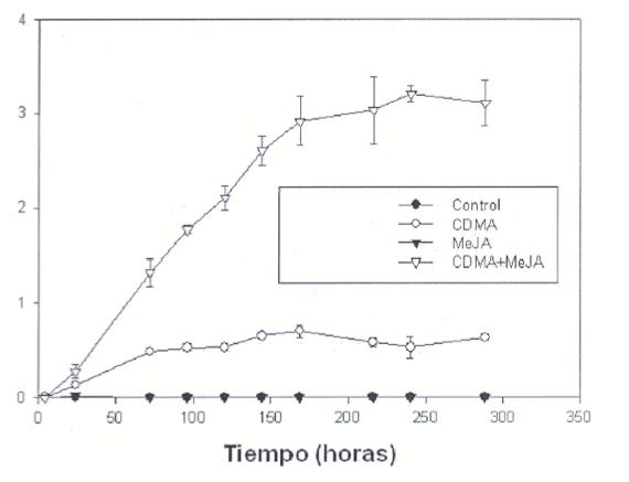producción de trans-resveratrol por unidad de volumen de medio extracelular (g/litro de medio) de Vitis vinifera Monastrell a lo largo de 288 horas de incubación.
