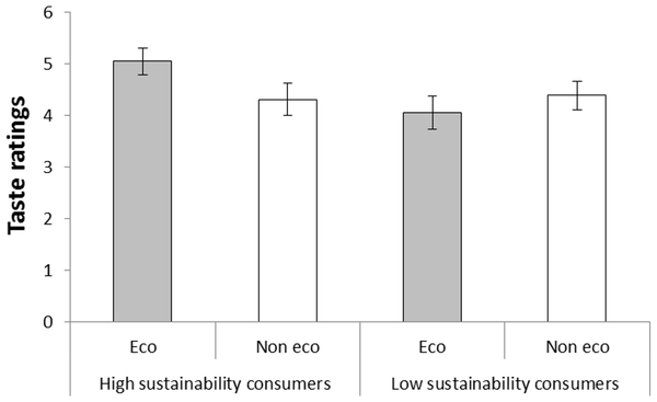 Taste ratings of coffee called 'eco-friendly' and 'not eco-friendly', respectively, by participants classified as high and low sustainability consumers in Experiment 1.