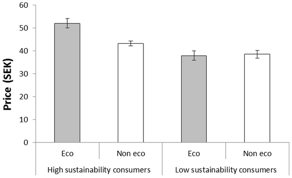 The price participants (classified as high and low sustainability consumers) were willing to pay for coffee called 'eco-friendly' and 'not eco-friendly', respectively, in Experiment 1.