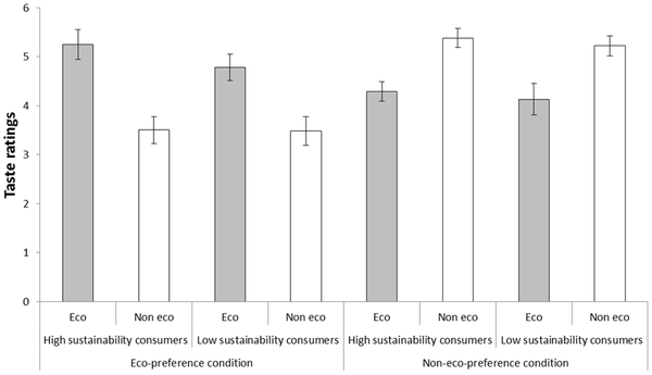 Taste ratings of coffee called 'eco-friendly' and 'not eco-friendly', respectively, by participants classified as high and low sustainability consumers in Experiment 2, who either took part in an eco-preference condition wherein participants were told that their preferred coffee is the 'eco-friendly' alternative or in a non-eco-preference condition wherein participants were told that their preferred coffee is the 'not eco-friendly' alternative.