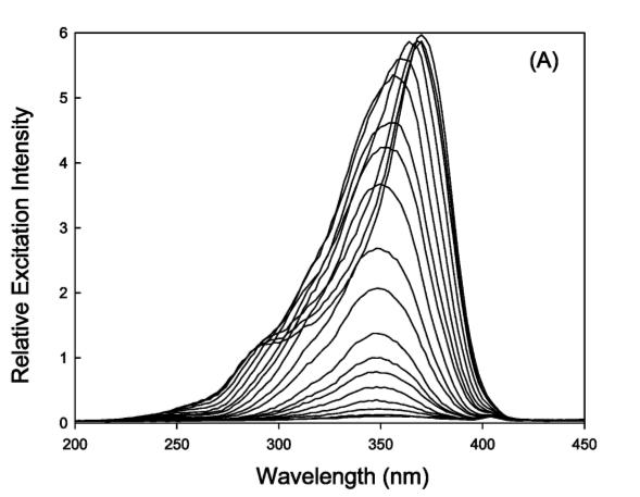 Espectros de excitación del resveratrol a concentraciones crecientes