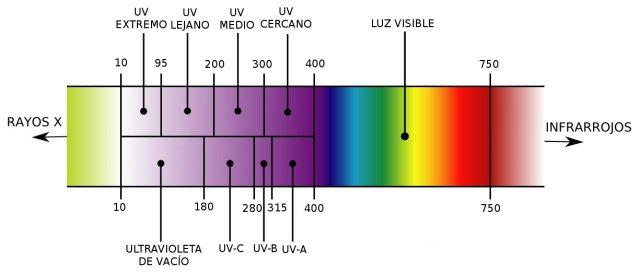 espectro-uv1-2
