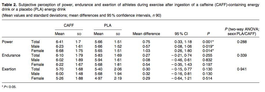 Bebidas energéticas, deporte… y salud | SCIENTIA