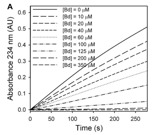 Inactivación de la enzima LOX por las betalainas de flores