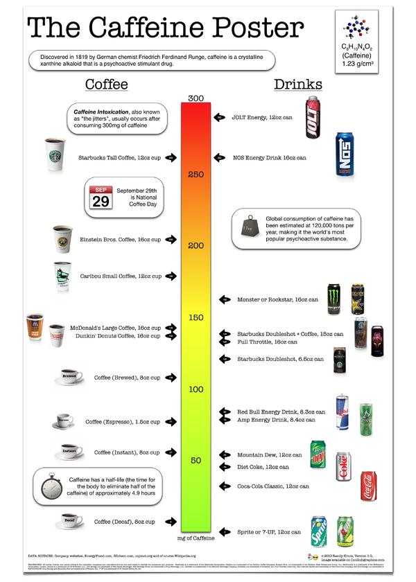 The Caffeine Poster, indica els nivell  de cafeina de diferents productes