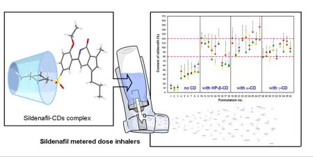 Inhalador con nanocomplejos entre ciclodextrinas y sildenafilo