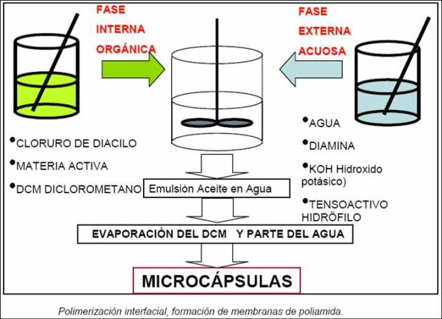 Fuente: http://ingenieriatextilbuap.blogspot.com.es
