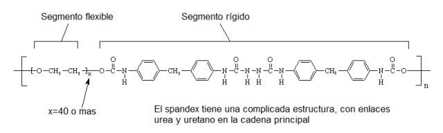 Estructura química del spandex, Fuente: http://tecnologiadelosplasticos.blogspot.com.es