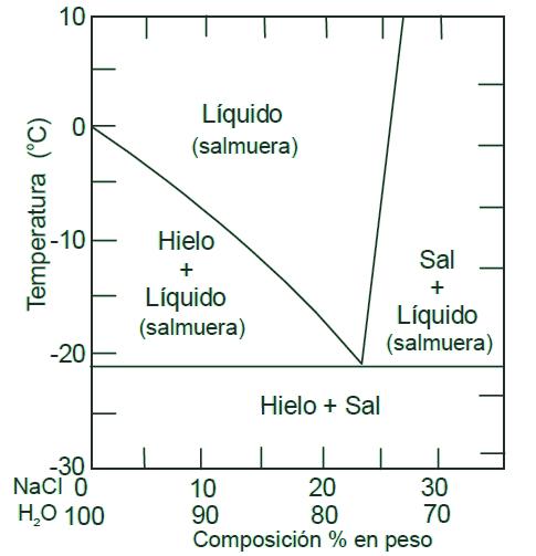diagrama-agua-sal