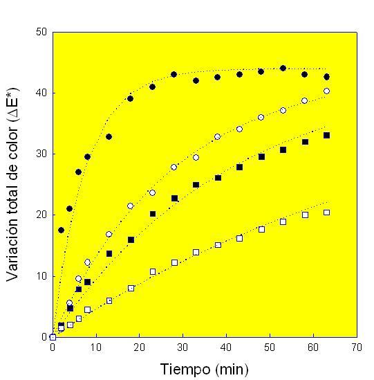 Efecto de la adición de distintas concentraciones de maltosyl-B-CD sobre ΔE* del zumo de manzana a 25ºC. no maltosy-B-CD (●); 30 mM (○), 60 mM (■) and 90 mM (□)
